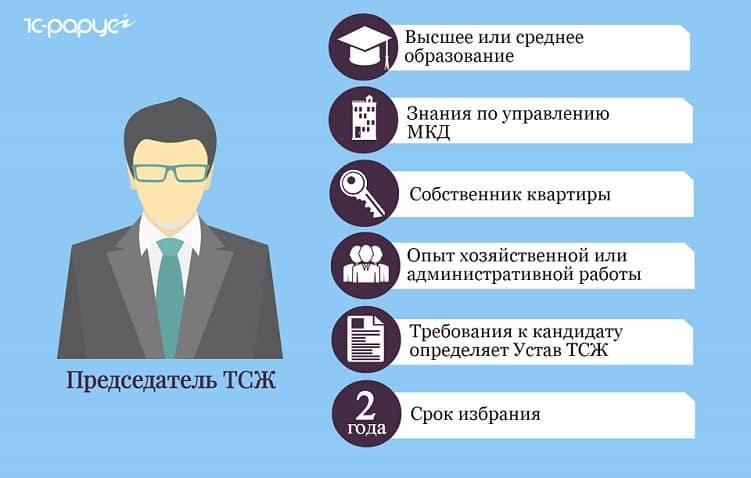 председатель ТСЖ