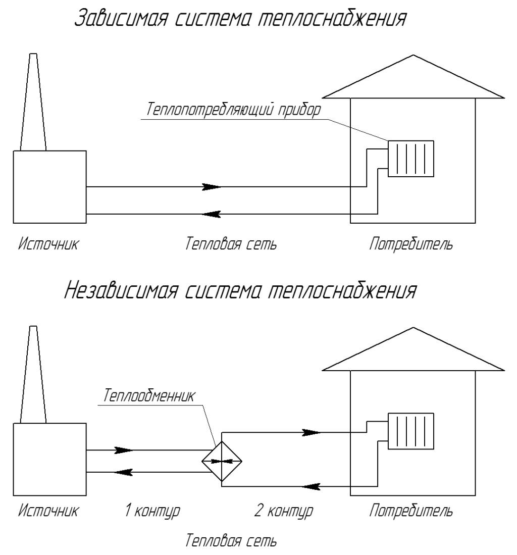 Зависимая и независимая схема теплоснабжения