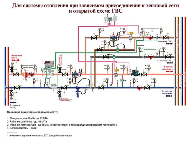 Правила подключения к системам теплоснабжения