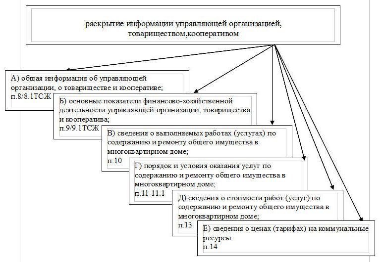 информация о жкх