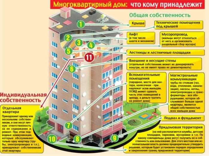 кому принадлежит земля под многоквартирным домом
