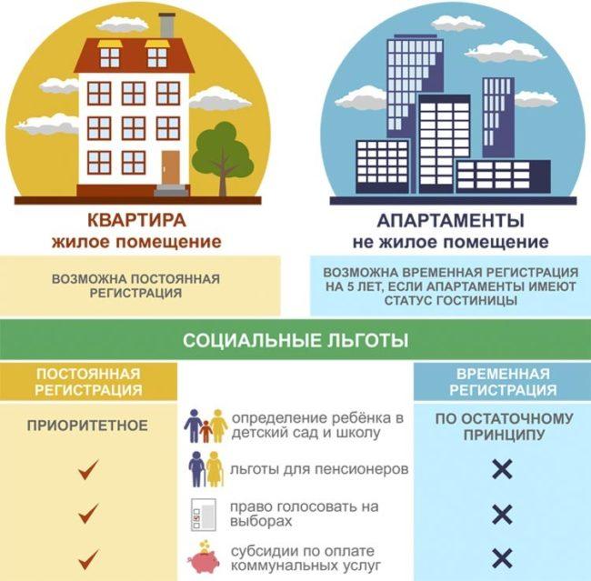 Жилое помещение или квартира: разница