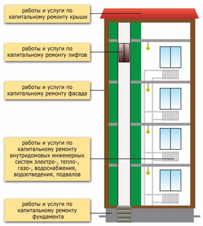 Срок службы лифта в жилом доме: норматив