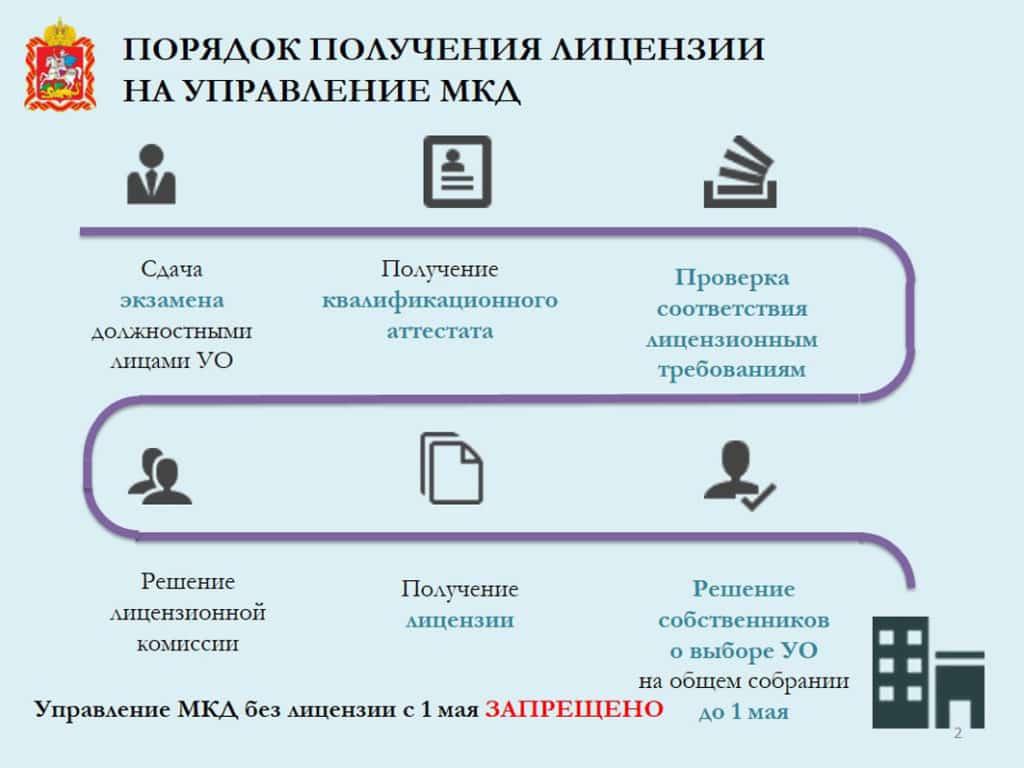 порядок получения лицензии
