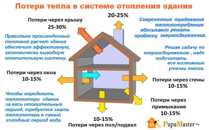 Расчет тепловых потерь в тепловых сетях