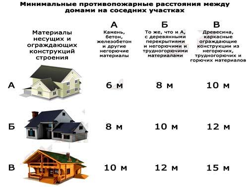 расстояние между домами