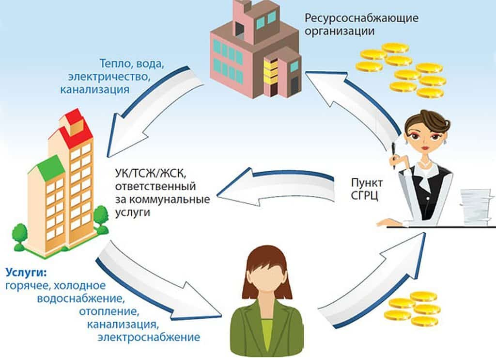 ресурсоснабжающие организации