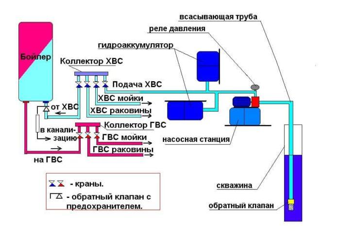 схема Система водоснабжения и водоотведения