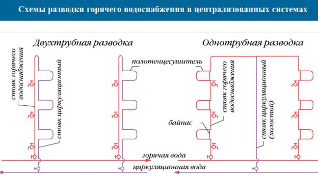 схема гвс
