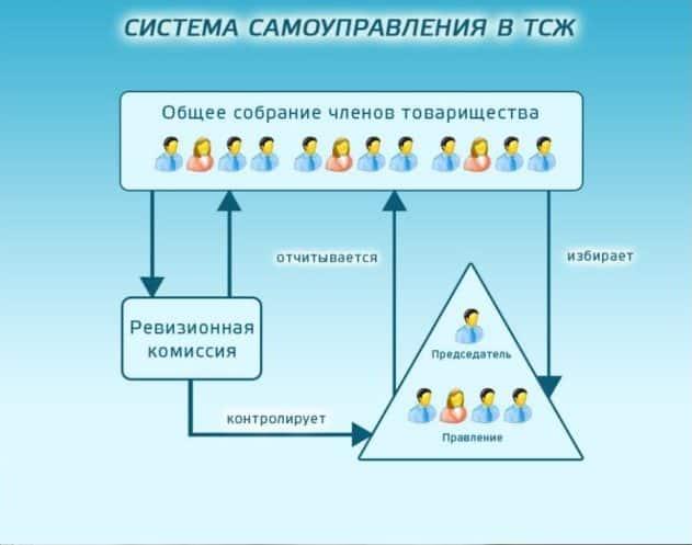 схема управления тсж
