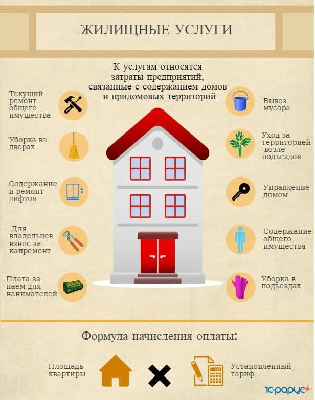жилищные услуги